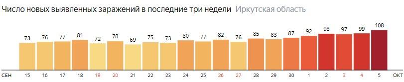Число новых зараженных КОВИД-19 по дням в Иркутской области на 5 октября 2020 года