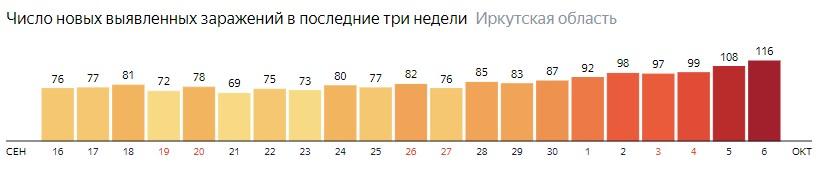 Число новых зараженных КОВИД-19 по дням в Иркутской области на 6 октября 2020 года