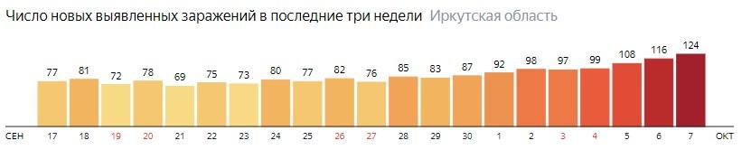 Число новых зараженных КОВИД-19 по дням в Иркутской области на 7 октября 2020 года
