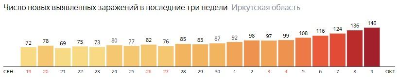 Число новых зараженных КОВИД-19 по дням в Иркутской области на 9 октября 2020 года