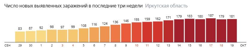 Число новых зараженных КОВИД-19 по дням в Иркутской области на 19 октября 2020 года