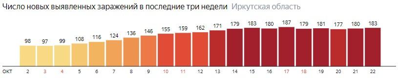 Число новых зараженных КОВИД-19 по дням в Иркутской области на 22 октября 2020 года