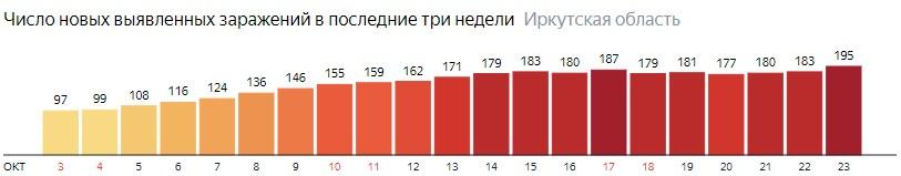 Число новых зараженных КОВИД-19 по дням в Иркутской области на 23 октября 2020 года