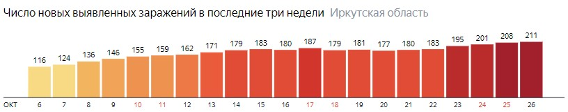 Число новых зараженных КОВИД-19 по дням в Иркутской области на 26 октября 2020 года