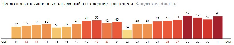 Число новых зараженных КОВИД-19 по дням в Калужской области на 1 октября 2020 года