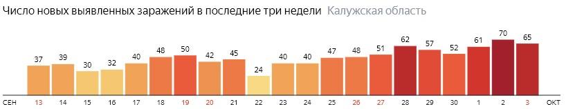 Число новых зараженных КОВИД-19 по дням в Калужской области на 3 октября 2020 года
