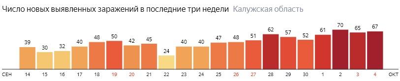 Число новых зараженных КОВИД-19 по дням в Калужской области на 4 октября 2020 года