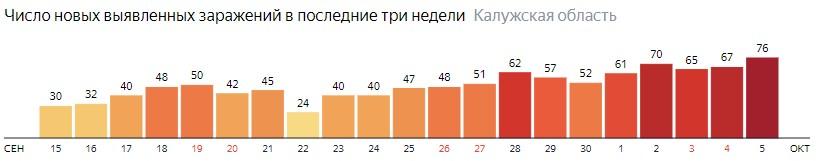Число новых зараженных КОВИД-19 по дням в Калужской области на 5 октября 2020 года
