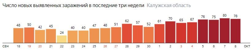 Число новых зараженных КОВИД-19 по дням в Калужской области на 8 октября 2020 года
