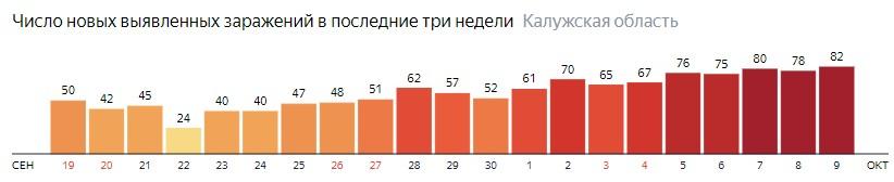 Число новых зараженных КОВИД-19 по дням в Калужской области на 9 октября 2020 года