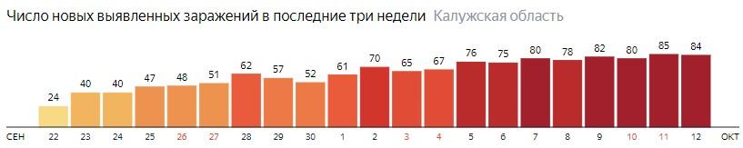 Число новых зараженных КОВИД-19 по дням в Калужской области на 12 октября 2020 года