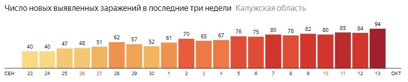Число новых зараженных КОВИД-19 по дням в Калужской области на 13 октября 2020 года