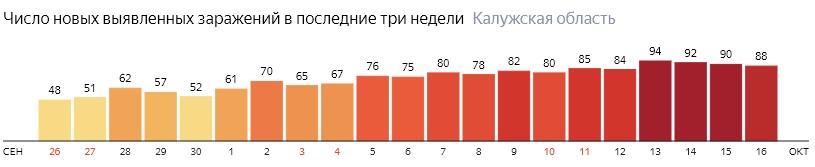 Число новых зараженных КОВИД-19 по дням в Калужской области на 16 октября 2020 года