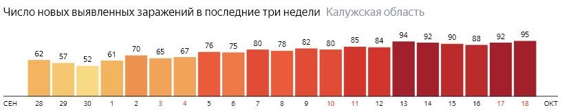 Число новых зараженных КОВИД-19 по дням в Калужской области на 18 октября 2020 года