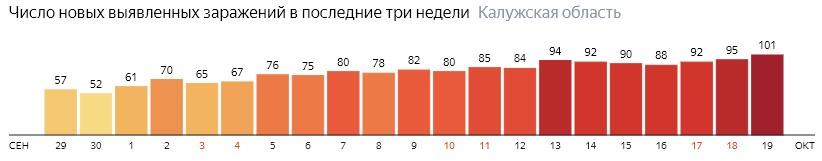 Число новых зараженных КОВИД-19 по дням в Калужской области на 19 октября 2020 года