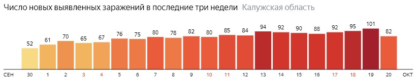 Число новых зараженных КОВИД-19 по дням в Калужской области на 20 октября 2020 года
