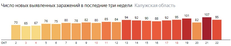 Число новых зараженных КОВИД-19 по дням в Калужской области на 22 октября 2020 года