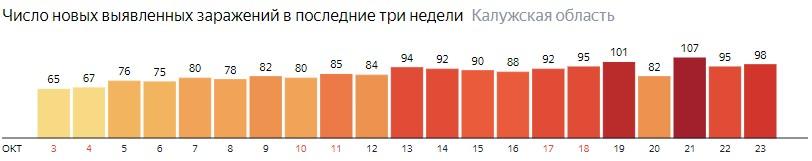 Число новых зараженных КОВИД-19 по дням в Калужской области на 23 октября 2020 года