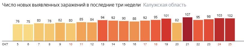 Число новых зараженных КОВИД-19 по дням в Калужской области на 25 октября 2020 года