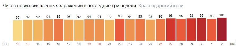 Число новых зараженных КОВИД-19 по дням в Краснодарском крае на 2 октября 2020 года