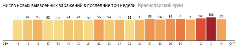 Число новых зараженных КОВИД-19 по дням в Краснодарском крае на 4 октября 2020 года