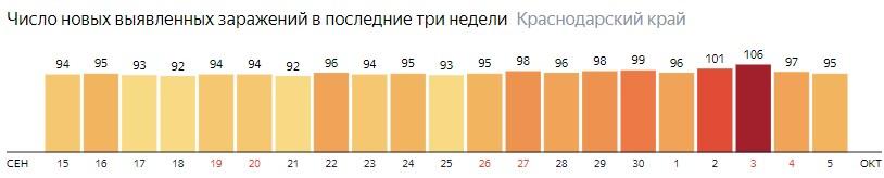 Число новых зараженных КОВИД-19 по дням в Краснодарском крае на 5 октября 2020 года