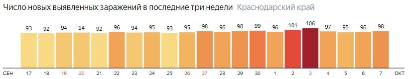 Число новых зараженных КОВИД-19 по дням в Краснодарском крае на 7 октября 2020 года