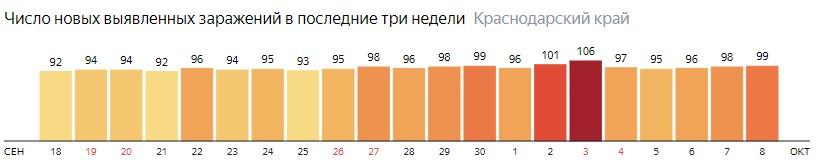 Число новых зараженных КОВИД-19 по дням в Краснодарском крае на 8 октября 2020 года