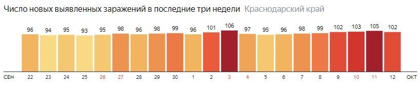 Число новых зараженных КОВИД-19 по дням в Краснодарском крае на 12 октября 2020 года