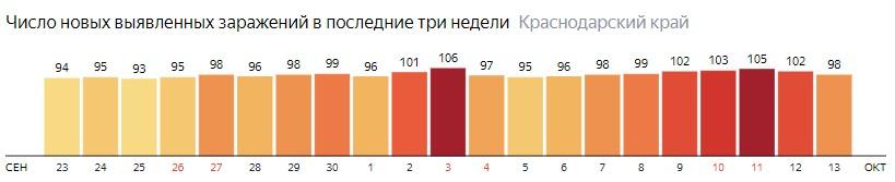 Число новых зараженных КОВИД-19 по дням в Краснодарском крае на 13 октября 2020 года