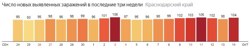 Число новых зараженных КОВИД-19 по дням в Краснодарском крае на 14 октября 2020 года