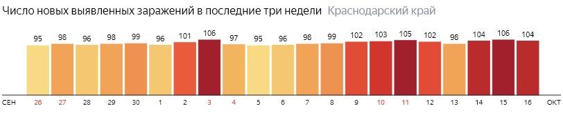 Число новых зараженных КОВИД-19 по дням в Краснодарском крае на 16 октября 2020 года