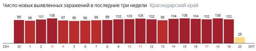 Число новых зараженных КОВИД-19 по дням в Краснодарском крае на 20 октября 2020 года