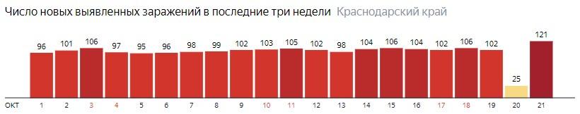 Число новых зараженных КОВИД-19 по дням в Краснодарском крае на 21 октября 2020 года