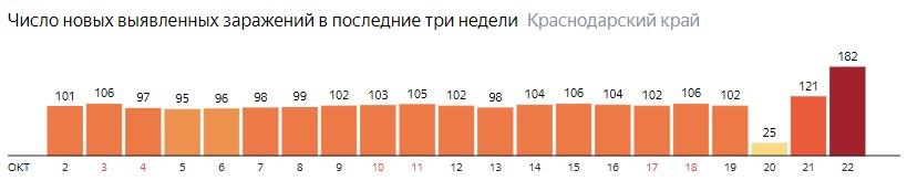 Число новых зараженных КОВИД-19 по дням в Краснодарском крае на 22 октября 2020 года