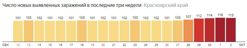 Число новых зараженных КОВИД-19 по дням в Красноярском крае на 2 октября 2020 года
