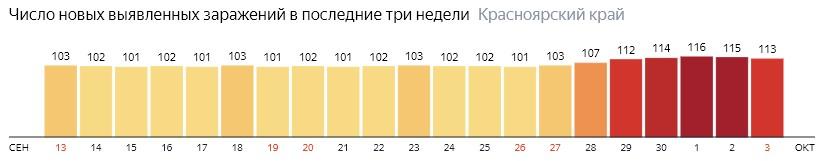 Число новых зараженных КОВИД-19 по дням в Красноярском крае на 3 октября 2020 года
