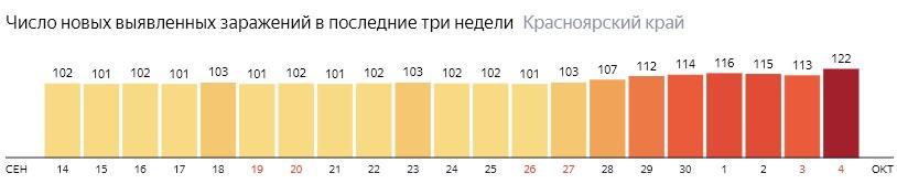 Число новых зараженных КОВИД-19 по дням в Красноярском крае на 4 октября 2020 года
