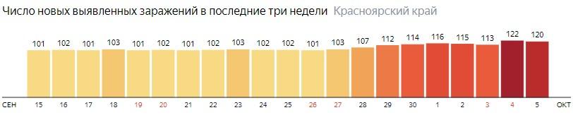 Число новых зараженных КОВИД-19 по дням в Красноярском крае на 5 октября 2020 года