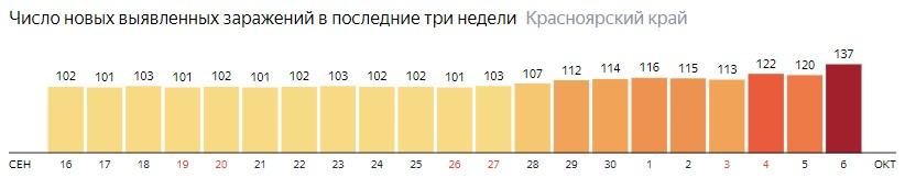 Число новых зараженных КОВИД-19 по дням в Красноярском крае на 6 октября 2020 года