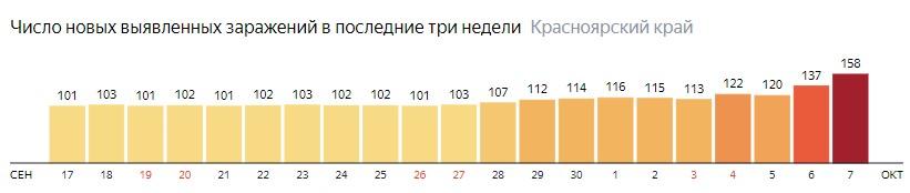 Число новых зараженных КОВИД-19 по дням в Красноярском крае на 7 октября 2020 года