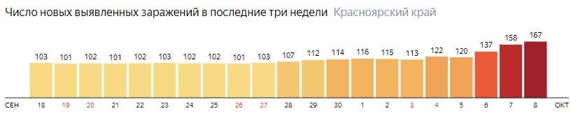 Число новых зараженных КОВИД-19 по дням в Красноярском крае на 8 октября 2020 года