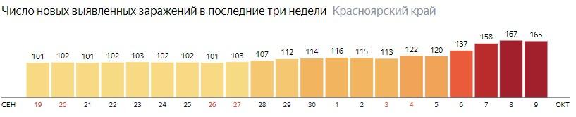 Число новых зараженных КОВИД-19 по дням в Красноярском крае на 9 октября 2020 года