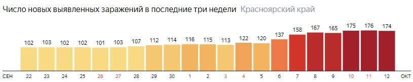 Число новых зараженных КОВИД-19 по дням в Красноярском крае на 12 октября 2020 года
