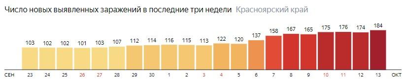 Число новых зараженных КОВИД-19 по дням в Красноярском крае на 13 октября 2020 года