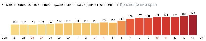 Число новых зараженных КОВИД-19 по дням в Красноярском крае на 14 октября 2020 года