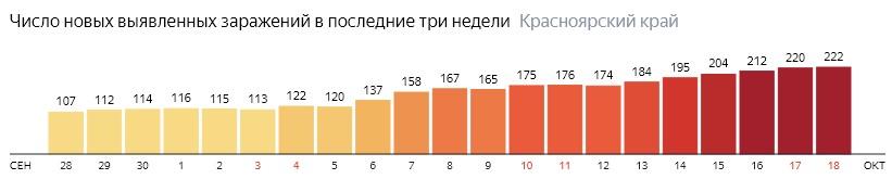 Число новых зараженных КОВИД-19 по дням в Красноярском крае на 18 октября 2020 года