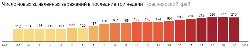 Число новых зараженных КОВИД-19 по дням в Красноярском крае на 19 октября 2020 года