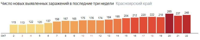Число новых зараженных КОВИД-19 по дням в Красноярском крае на 22 октября 2020 года