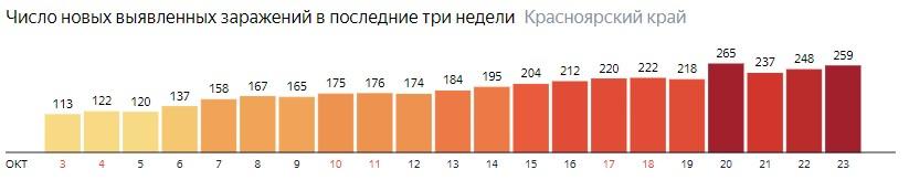 Число новых зараженных КОВИД-19 по дням в Красноярском крае на 23 октября 2020 года